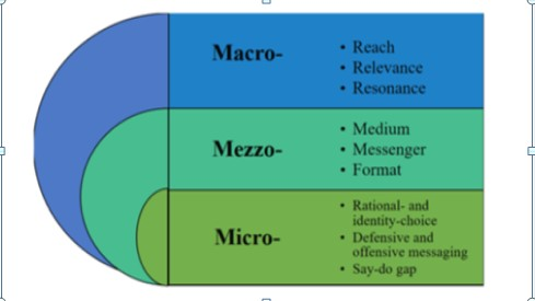 micro mezzo and macro This chapter covers framing simulation into micro, meso and macro levels of  analysis for healthcare systems and processes using a framework.